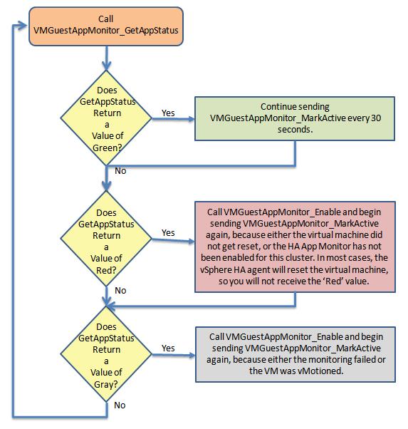Using the HA Application Monitoring APIs